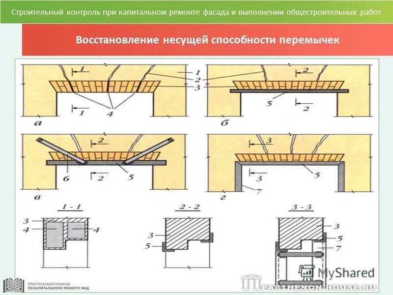 Восстановление несущей способности перемычек Строительный контроль при капитальном ремонте фасада и выполнении общестроительных работ