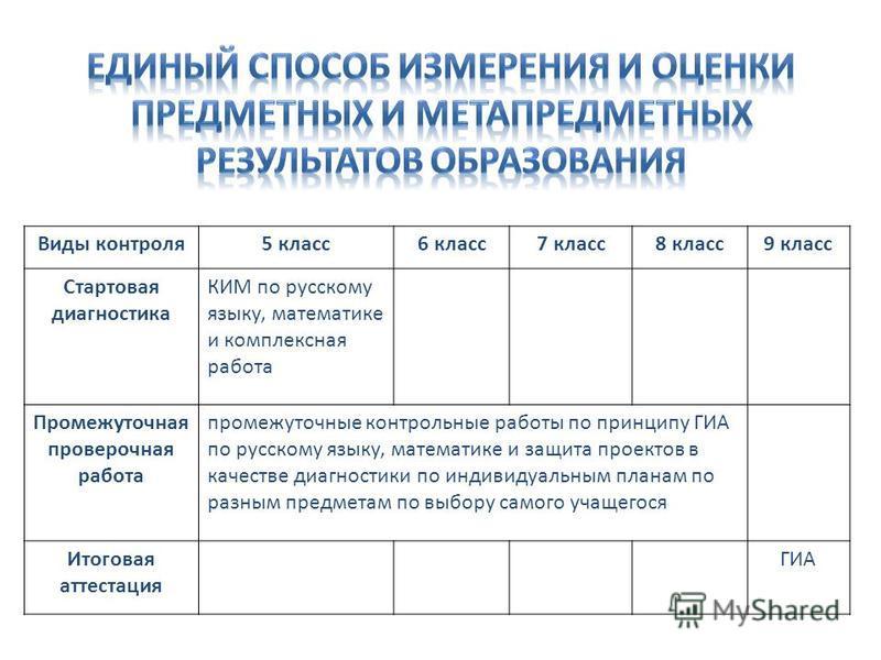 Виды контроля 5 класс 6 класс 7 класс 8 класс 9 класс Стартовая диагностика КИМ по русскому языку, математике и комплексная работа Промежуточная проверочная работа промежуточные контрольные работы по принципу ГИА по русскому языку, математике и защит