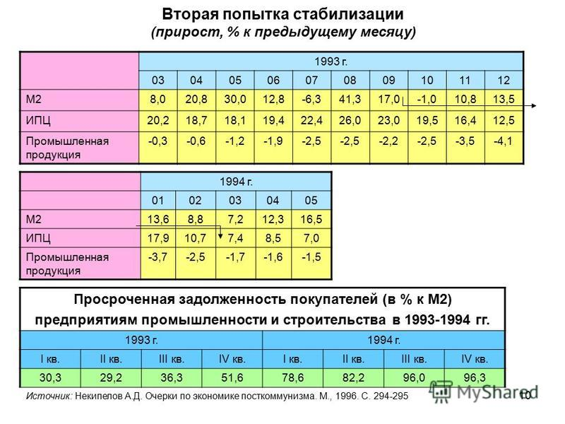Вторая попытка стабилизации (прирост, % к предыдущему месяцу) 1993 г. 03040506070809101112 М28,020,830,012,8-6,341,317,0-1,010,813,5 ИПЦ20,218,718,119,422,426,023,019,516,412,5 Промышленная продукция -0,3-0,6-1,2-1,9-2,5 -2,2-2,5-3,5-4,1 1994 г. 0102