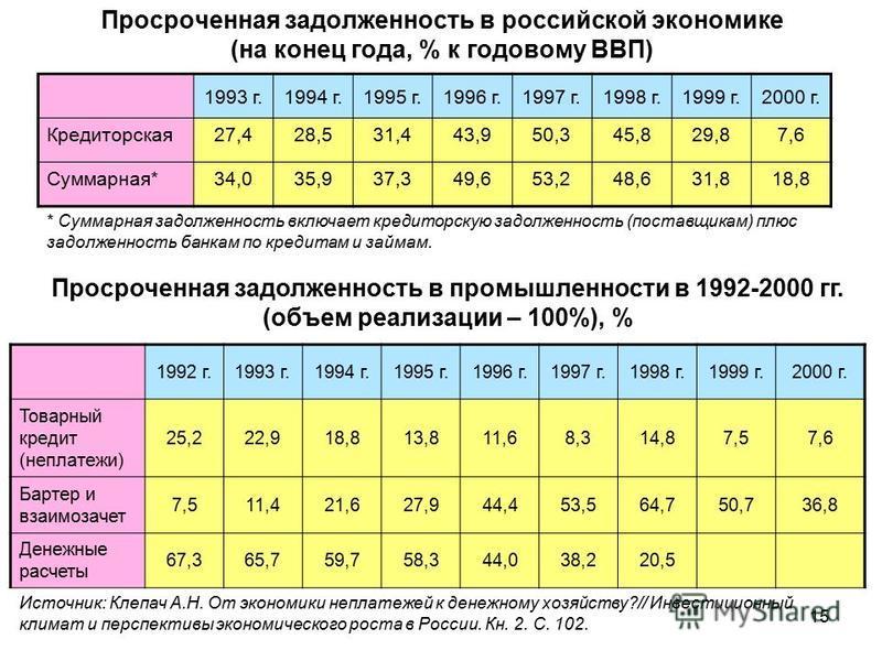 Просроченная задолженность в российской экономике (на конец года, % к годовому ВВП) 1993 г.1994 г.1995 г.1996 г.1997 г.1998 г.1999 г.2000 г. Кредиторская 27,428,531,443,950,345,829,87,6 Суммарная*34,035,937,349,653,248,631,818,8 * Суммарная задолженн