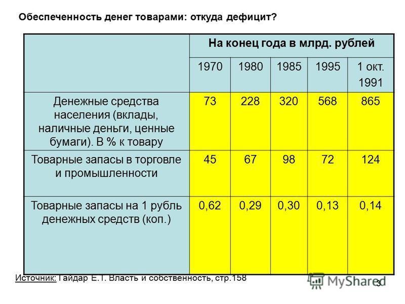 На конец года в млрд. рублей 19701980198519951 окт. 1991 Денежные средства населения (вклады, наличные деньги, ценные бумаги). В % к товару 73228320568865 Товарные запасы в торговле и промышленности 45679872124 Товарные запасы на 1 рубль денежных сре