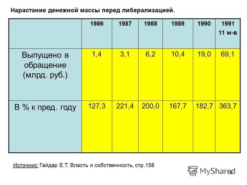 198619871988198919901991 11 м-в Выпущено в обращение (млрд. руб.) 1,43,16,210,419,069,1 В % к пред. году 127,3221,4200,0167,7182,7363,7 Источник: Гайдар Е.Т. Власть и собственность, стр.158 Нарастание денежной массы перед либерализацией. 4