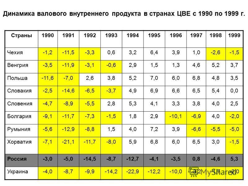 Динамика валового внутреннего продукта в странах ЦВЕ с 1990 по 1999 г. Страны 1990199119921993199419951996199719981999 Чехия-1,2-11,5-3,30,63,26,43,91,0-2,6-1,5 Венгрия-3,5-11,9-3,1-0,62,91,51,34,65,23,7 Польша-11,6-7,02,63,85,27,06,06,84,83,5 Словак