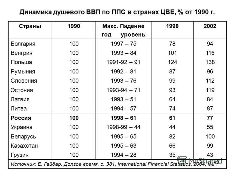 Динамика душевого ВВП по ППС в странах ЦВЕ, % от 1990 г. Страны 1990Макс. Падение год уровень 19982002 Болгария 1001997 – 757894 Венгрия 1001993 – 84101116 Польша 1001991-92 – 91124138 Румыния 1001992 – 818796 Словения 1001993 – 7699112 Эстония 10019
