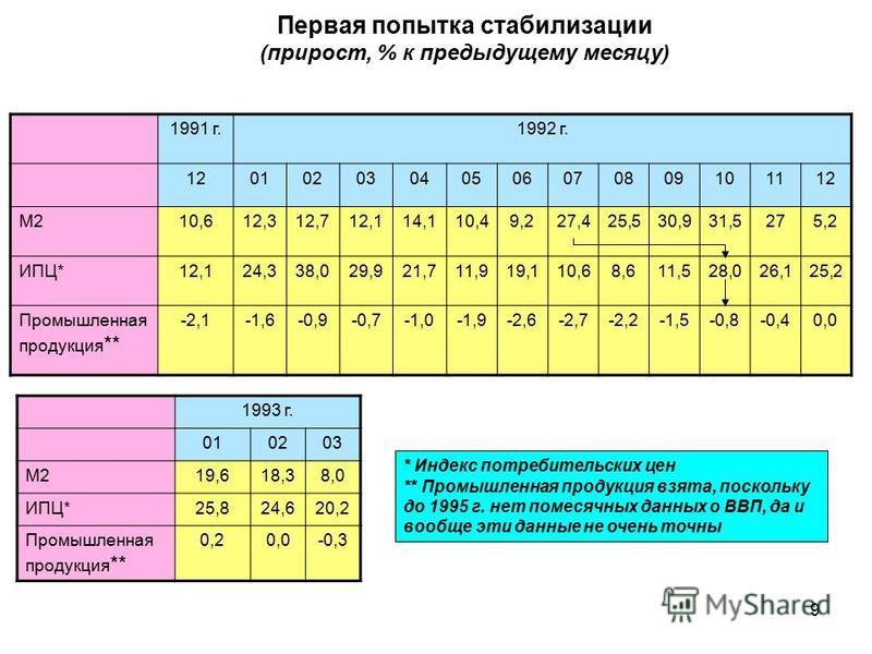 Первая попытка стабилизации (прирост, % к предыдущему месяцу) 1991 г.1992 г. 12010203040506070809101112 М210,612,312,712,114,110,49,227,425,530,931,5275,2 ИПЦ*12,124,338,029,921,711,919,110,68,611,528,026,125,2 Промышленная продукция ** -2,1-1,6-0,9-