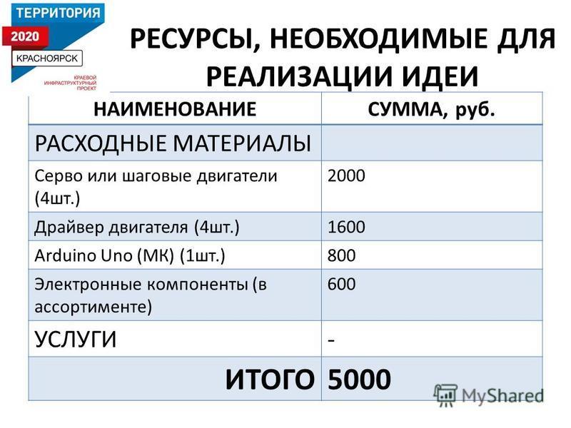 РЕСУРСЫ, НЕОБХОДИМЫЕ ДЛЯ РЕАЛИЗАЦИИ ИДЕИ НАИМЕНОВАНИЕСУММА, руб. РАСХОДНЫЕ МАТЕРИАЛЫ Серво или шаговые двигатели (4 шт.) 2000 Драйвер двигателя (4 шт.)1600 Arduino Uno (МК) (1 шт.)800 Электронные компоненты (в ассортименте) 600 УСЛУГИ- ИТОГО5000