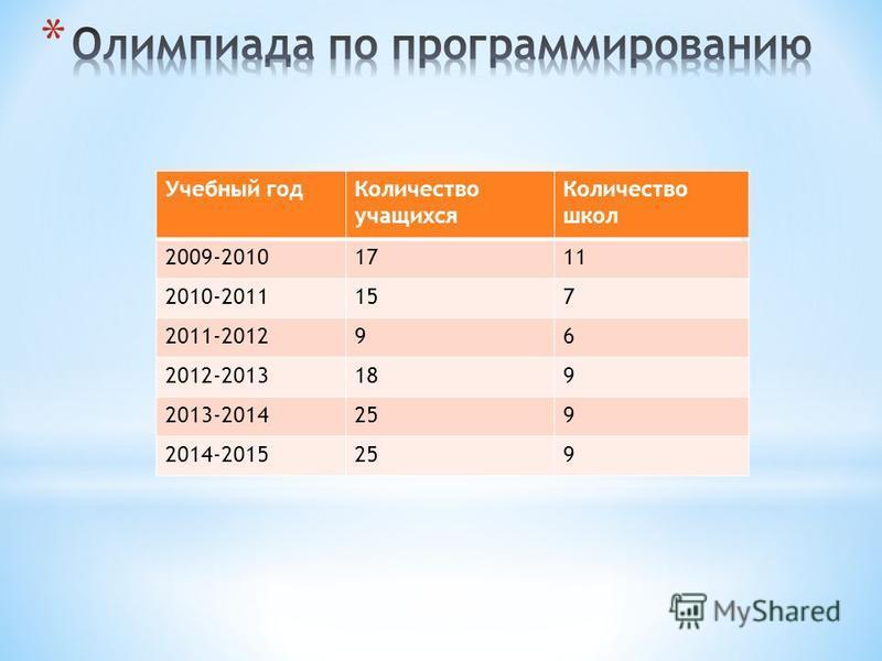 Учебный год Количество учащихся Количество школ 2009-20101711 2010-2011157 2011-201296 2012-2013189 2013-2014259 2014-2015259