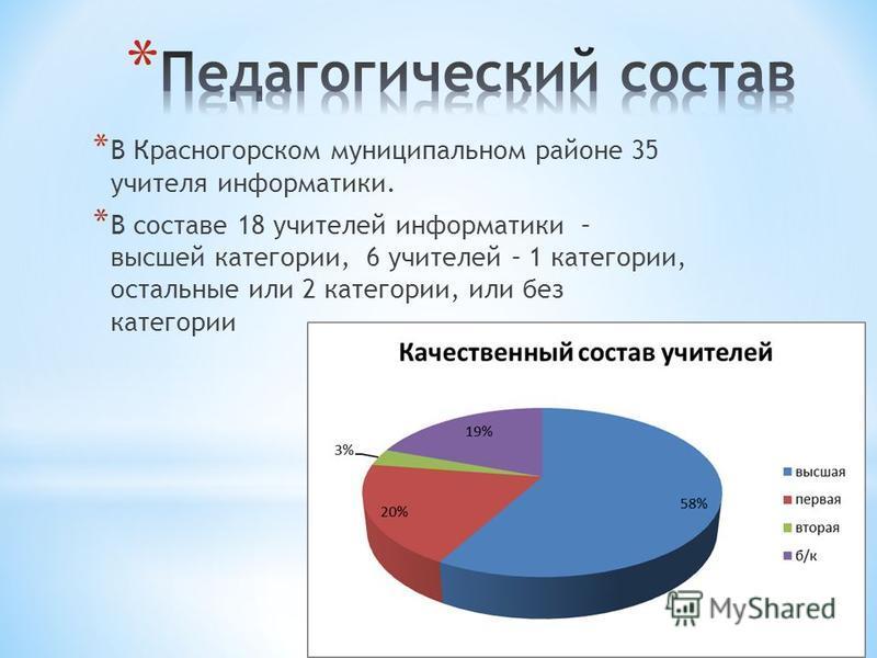 * В Красногорском муниципальном районе 35 учителя информатики. * В составе 18 учителей информатики – высшей категории, 6 учителей – 1 категории, остальные или 2 категории, или без категории