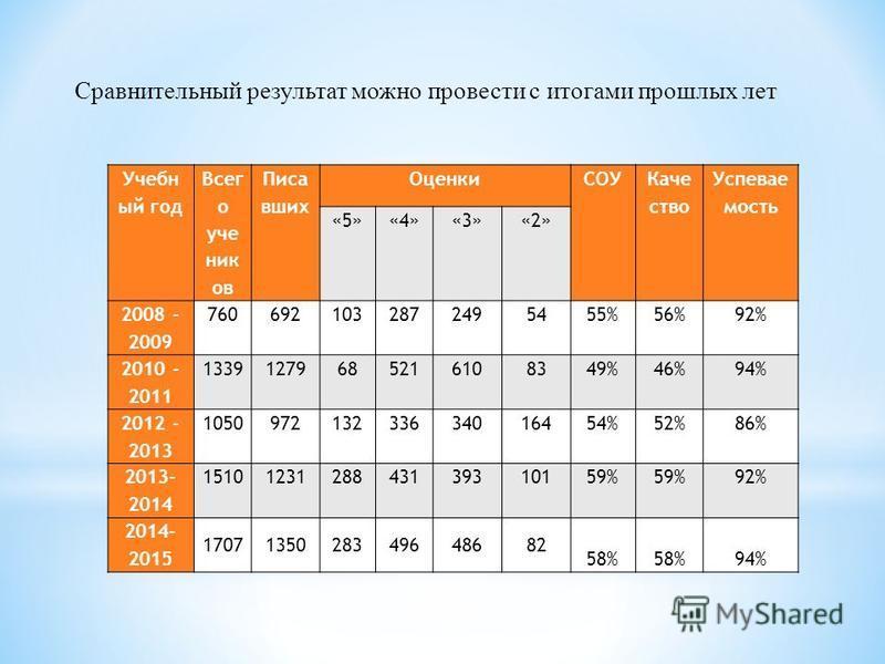 Учебн ый год Всег о уче ник ов Писа вших Оценки СОУ Каче ство Успевае мость «5»«4»«3»«2» 2008 - 2009 7606921032872495455%56%92% 2010 - 2011 13391279685216108349%46%94% 2012 - 2013 105097213233634016454%52%86% 2013- 2014 1510123128843139310159% 92% 20