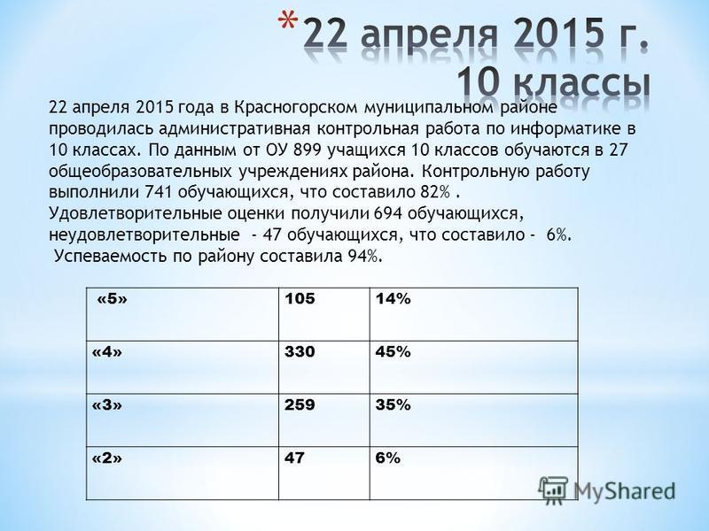 «5»10514% «4»33045% «3»25935% «2»476% 22 апреля 2015 года в Красногорском муниципальном районе проводилась административная контрольная работа по информатике в 10 классах. По данным от ОУ 899 учащихся 10 классов обучаются в 27 общеобразовательных учр
