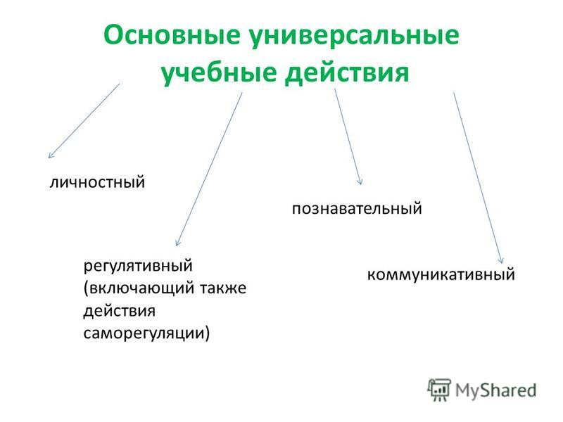 Основные универсальные учебные действия личностный регулятивный (включающий также действия саморегуляции) познавательный коммуникативный