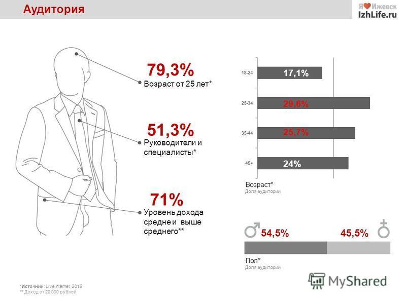 Аудитория 51,3% Руководители и специалисты* 71% Уровень дохода средне и выше среднего** Возраст* Доля аудитории 79,3% Возраст от 25 лет* Пол* Доля аудитории 17,1% 29,6% 25,7% 24% 54,5%45,5% *Источник: Liveinternet 2015 ** Доход от 20 000 рублей