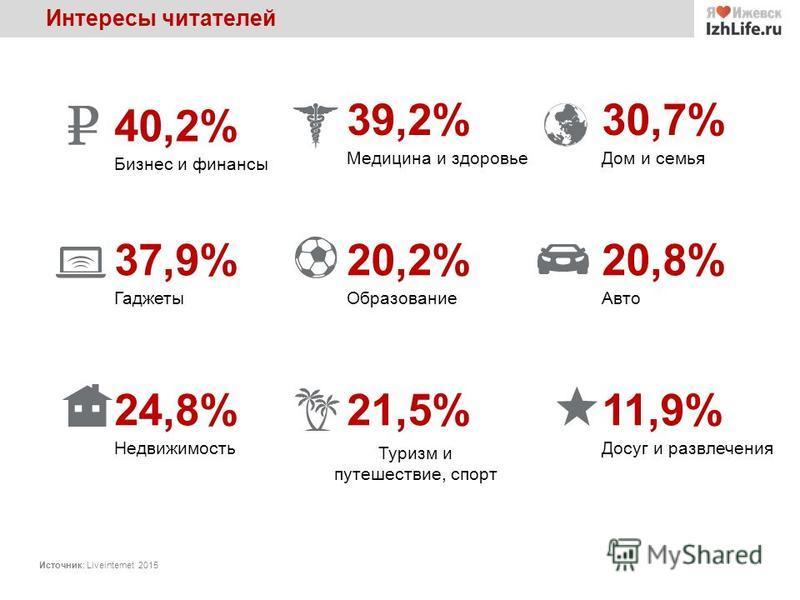 Интересы читателей 37,9% Гаджеты 24,8% Недвижимость 30,7% Дом и семья 20,2% Образование 21,5% Туризм и путешествие, спорт 39,2% Медицина и здоровье 20,8% Авто 11,9% Досуг и развлечения 40,2% Бизнес и финансы Источник: Liveinternet 2015