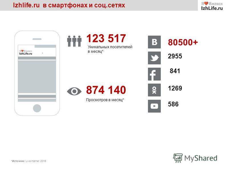 Izhlife.ru в смартфонах и соц.сетях 123 517 Уникальных посетителей в месяц* 874 140 Просмотров в месяц* 841 2955 80500+ 1269 586 *Источник: Liveinternet 2015