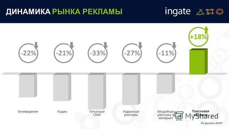 ДИНАМИКА РЫНКА РЕКЛАМЫ Телевидение Поисковая реклама Радио Печатные СМИ Наружная реклама Медийная реклама в интернет -33%-11%+18%-21%-22%-27% По данным АКАР