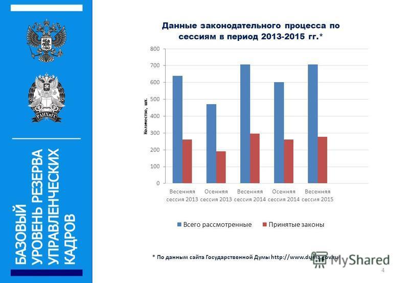 * По данным сайта Государственной Думы http://www.duma.gov.ru 4