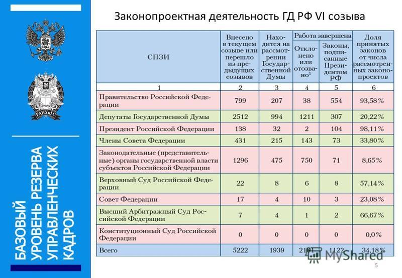 Законопроектная деятельность ГД РФ VI созыва 5