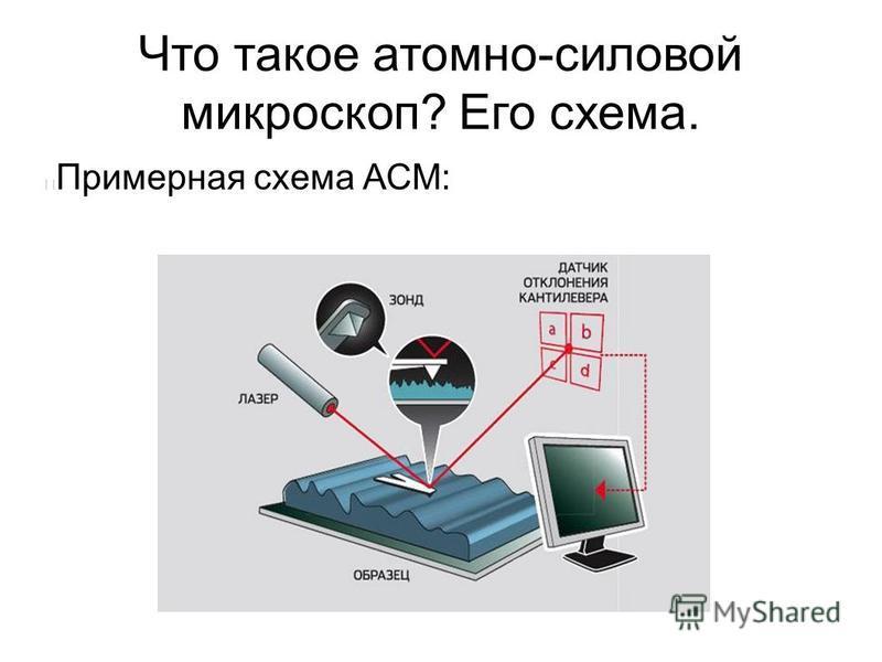 Что такое атомно-силовой микроскоп? Его схема. Примерная схема АСМ: