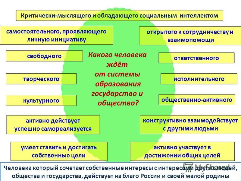 Какого человека ждёт от системы образования государство и общество? Какого человека ждёт от системы образования государство и общество? открытого к сотрудничеству и взаимопомощи ответственного исполнительного общественно-активного конструктивно взаим