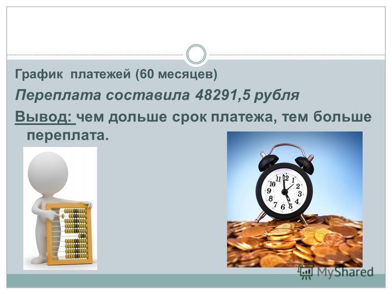 График платежей (60 месяцев) Переплата составила 48291,5 рубля Вывод: чем дольше срок платежа, тем больше переплата.