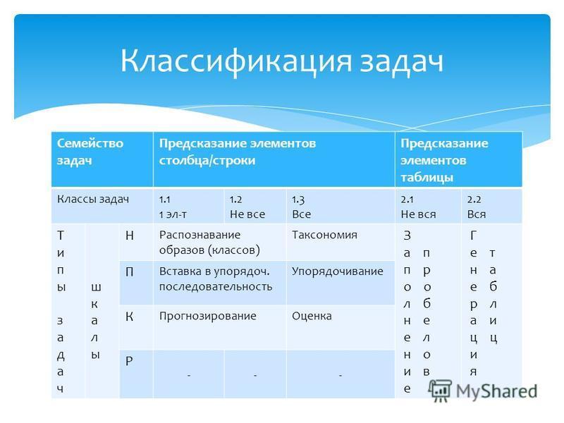 Семейство задач Предсказание элементов столбца/строки Предсказание элементов таблицы Классы задач 1.1 1 эл-т 1.2 Не все 1.3 Все 2.1 Не вся 2.2 Вся Типызадач Типызадач шкалы Н Распознавание образов (классов) Таксономия З а п п р о о л б н е е л н о и