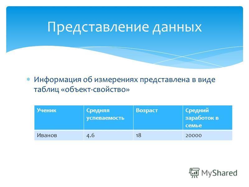 Информация об измерениях представлена в виде таблиц «объект-свойство» Представление данных Ученик Средняя успеваемость Возраст Средний заработок в семье Иванов 4.61820000