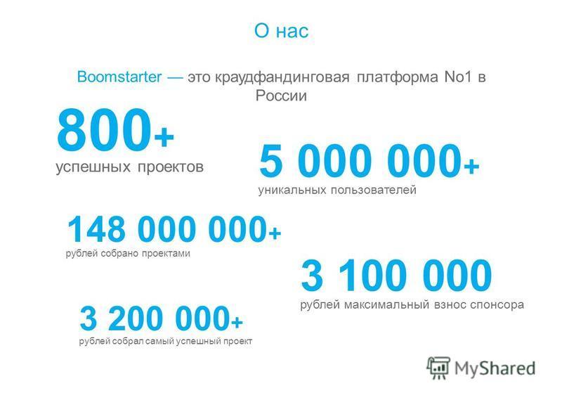О нас Boomstarter это краудфандинговая платформа No1 в России 800 + успешных проектов 5 000 000 + уникальных пользователей 148 000 000 + рублей собрано проектами 3 200 000 + рублей собрал самый успешный проект 3 100 000 рублей максимальный взнос спон
