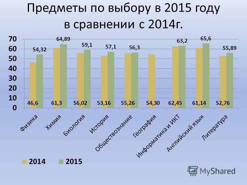 Предметы по выбору в 2015 году в сравнении с 2014 г.