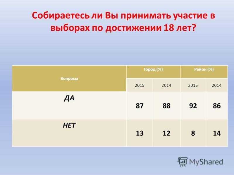 Собираетесь ли Вы принимать участие в выборах по достижении 18 лет? Вопросы Город (%)Район (%) 2015201420152014 ДА 87889286 НЕТ 1312814