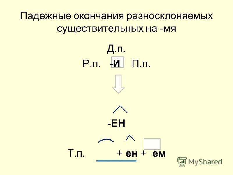 Падежные окончания разносклоняемых существительных на -мя Д.п. Р.п. -И П.п. -ЕН Т.п. + не + ем