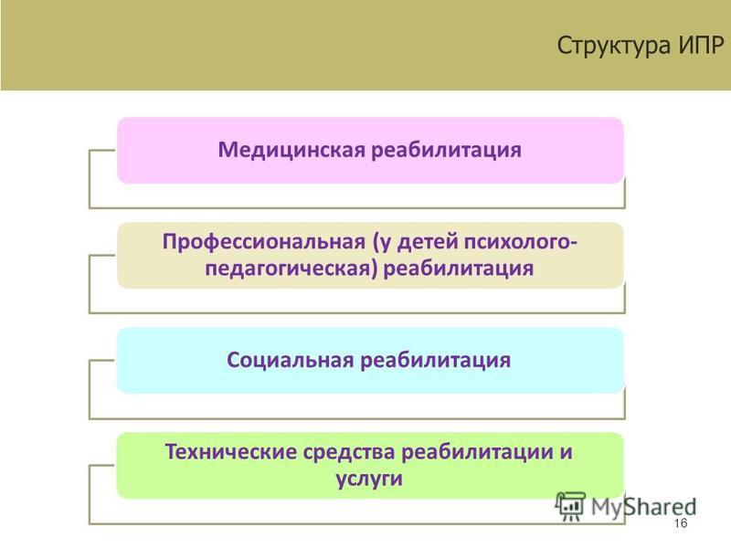 16 включает несколько разделов: Структура ИПР Медицинская реабилитация Профессиональная (у детей психолого- педагогическая) реабилитация Социальная реабилитация Технические средства реабилитации и услуги