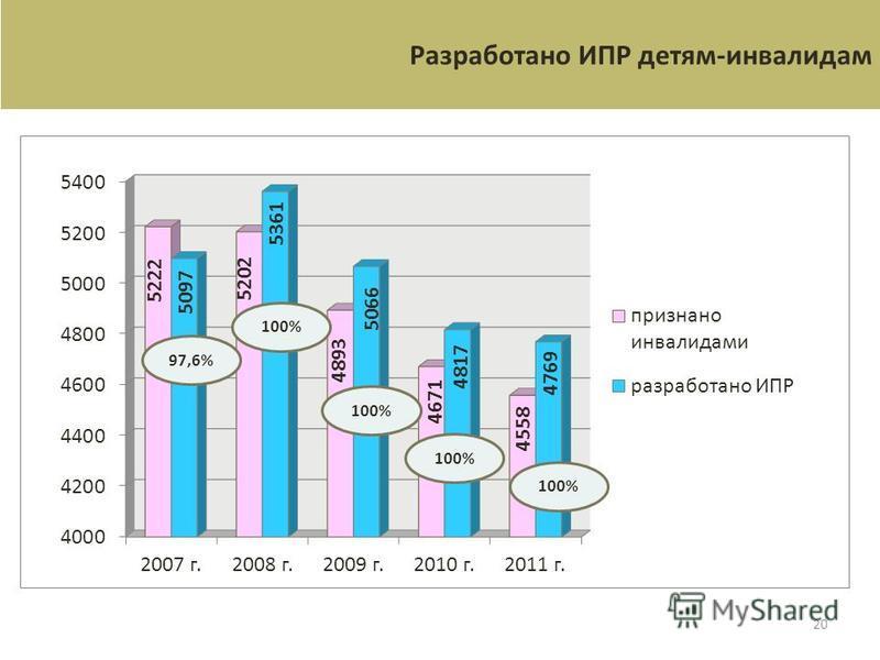 20 Разработано ИПР детям-инвалидам 97,6%