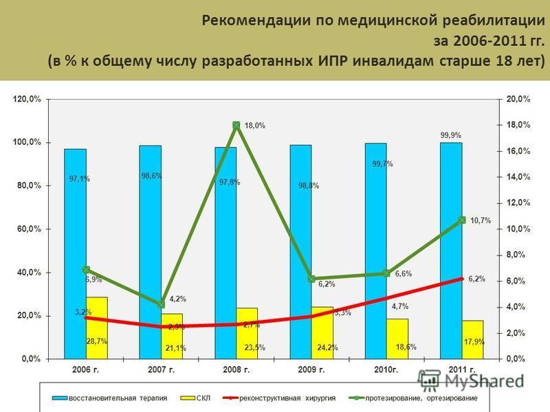 Рекомендации по медицинской реабилитации за 2006-2011 гг. (в % к общему числу разработанных ИПР инвалидам старше 18 лет)