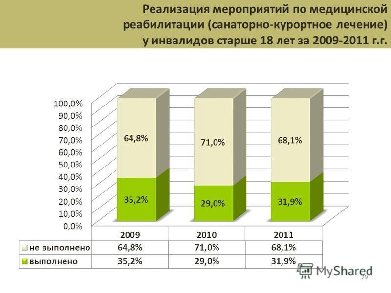 29 Реализация мероприятий по медицинской реабилитации (санаторно-курортное лечение) у инвалидов старше 18 лет за 2009-2011 г.г.