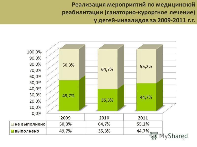 30 Реализация мероприятий по медицинской реабилитации (санаторно-курортное лечение) у детей-инвалидов за 2009-2011 г.г.