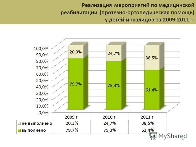 32 Реализация мероприятий по медицинской реабилитации (протезно-ортопедическая помощь) у детей-инвалидов за 2009-2011 гг