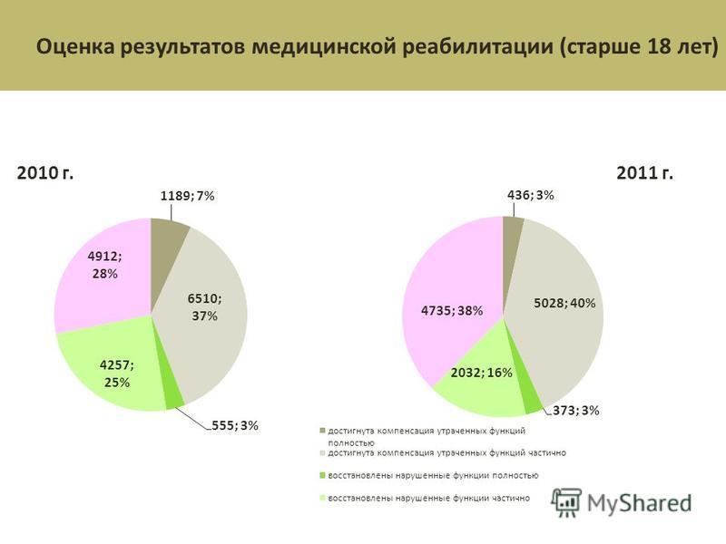 Оценка результатов медицинской реабилитации (старше 18 лет)