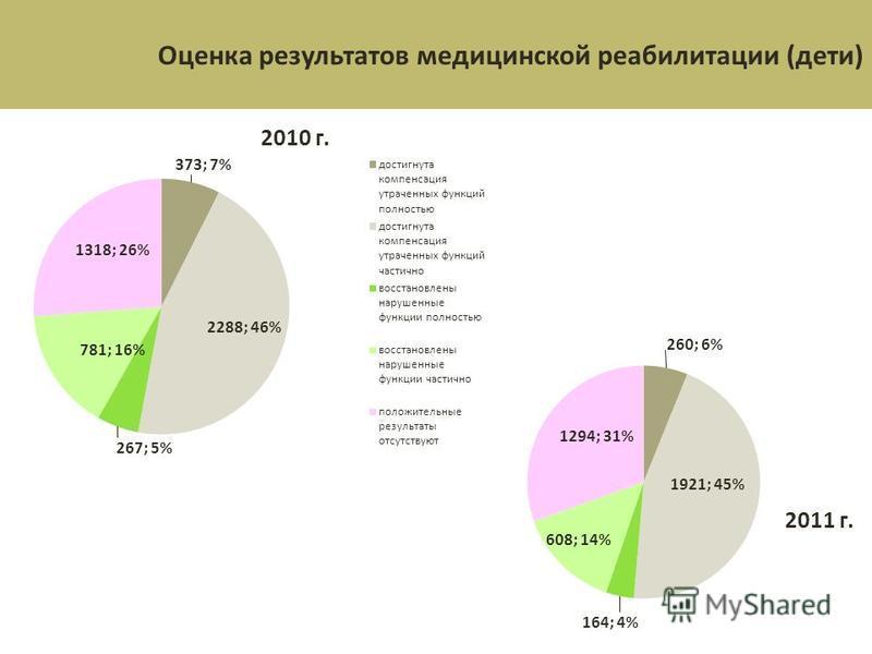 Оценка результатов медицинской реабилитации (дети)