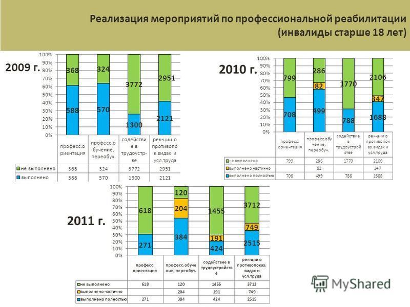 2009 г. 2010 г. Реализация мероприятий по профессиональной реабилитации (инвалиды старше 18 лет) 2011 г.
