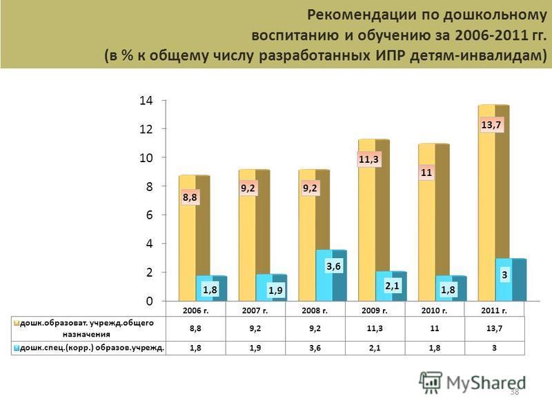 38 Рекомендации по дошкольному воспитанию и обучению за 2006-2011 гг. (в % к общему числу разработанных ИПР детям-инвалидам)
