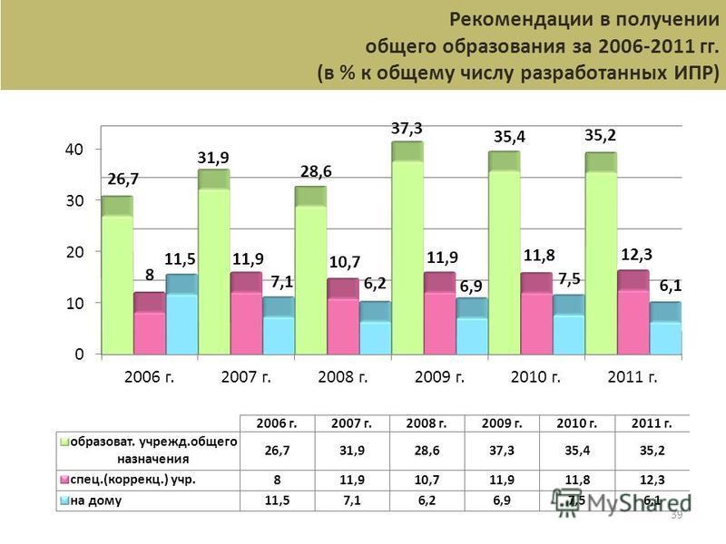 39 Рекомендации в получении общего образования за 2006-2011 гг. (в % к общему числу разработанных ИПР)