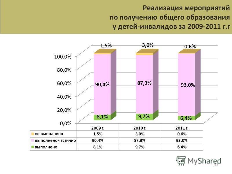 42 Реализация мероприятий по получению общего образования у детей-инвалидов за 2009-2011 г.г