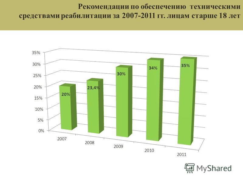 Рекомендации по обеспечению техническими средствами реабилитации за 2007-2011 гг. лицам старше 18 лет