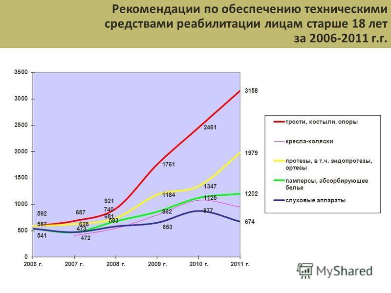 Рекомендации по обеспечению техническими средствами реабилитации лицам старше 18 лет за 2006-2011 г.г.