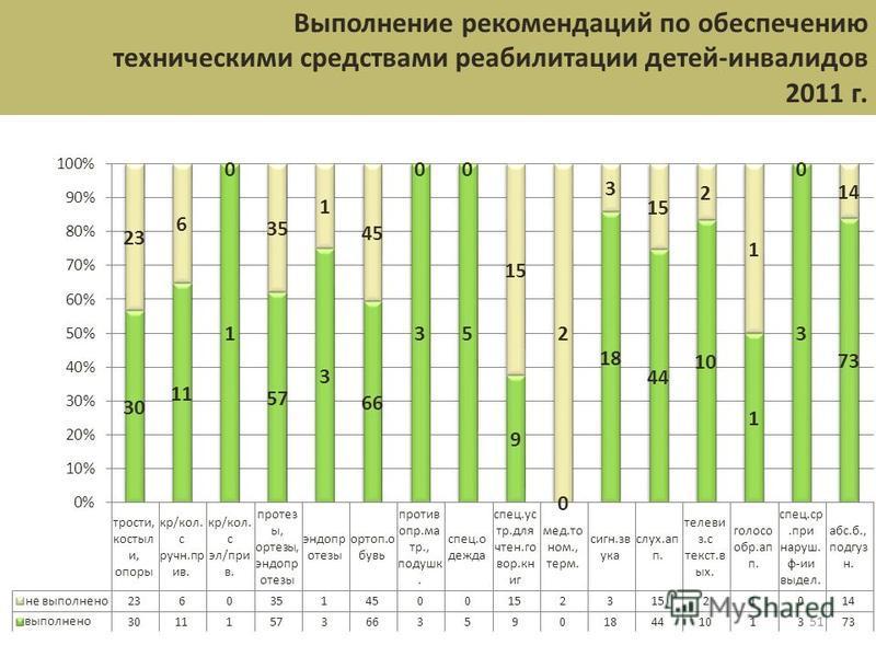 51 Выполнение рекомендаций по обеспечению техническими средствами реабилитации детей-инвалидов 2011 г.
