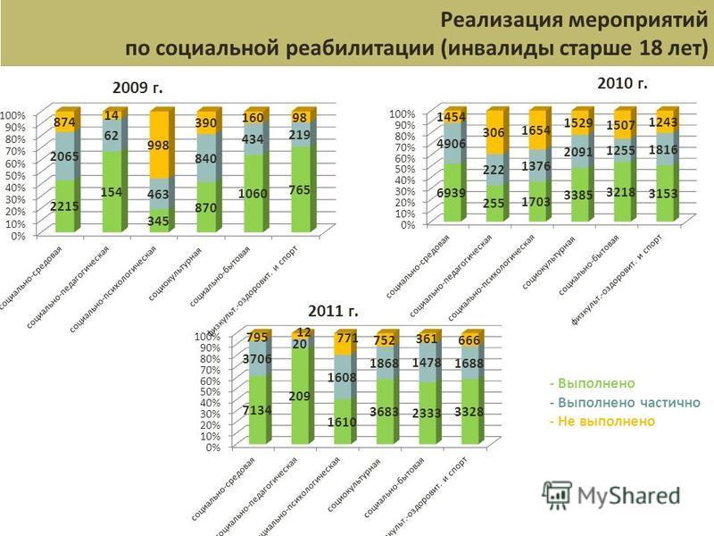 Реализация мероприятий по социальной реабилитации (инвалиды старше 18 лет) - Выполнено - Выполнено частично - Не выполнено 2009 г. 2010 г. 2011 г.