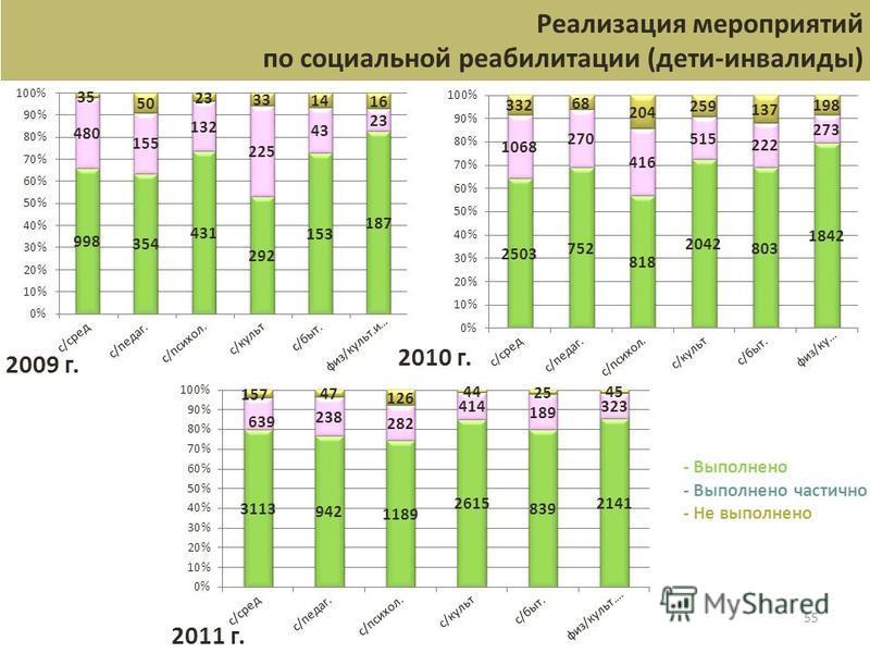 55 Реализация мероприятий по социальной реабилитации (дети-инвалиды) - Выполнено - Выполнено частично - Не выполнено