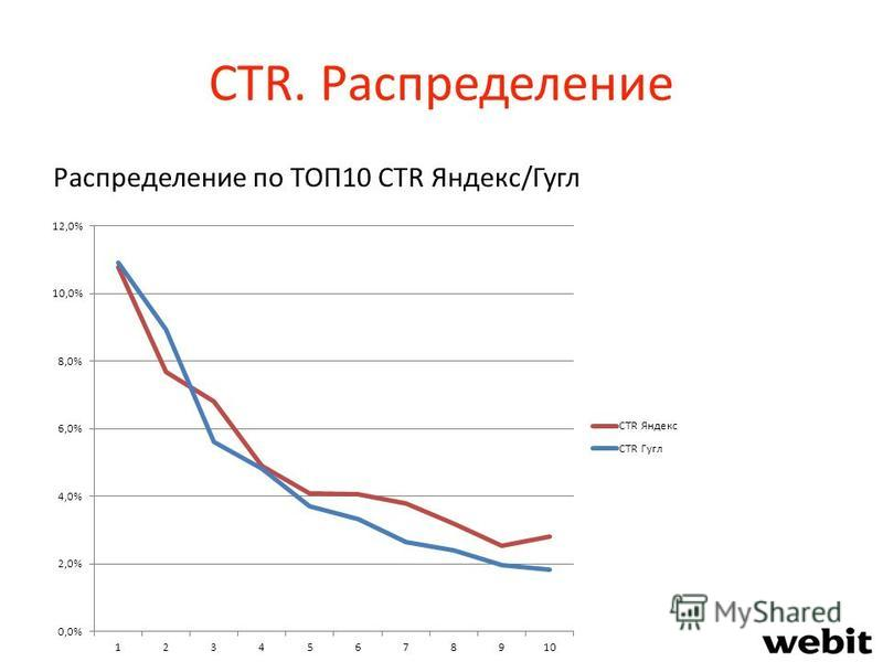 CTR. Распределение Распределение по ТОП10 CTR Яндекс/Гугл