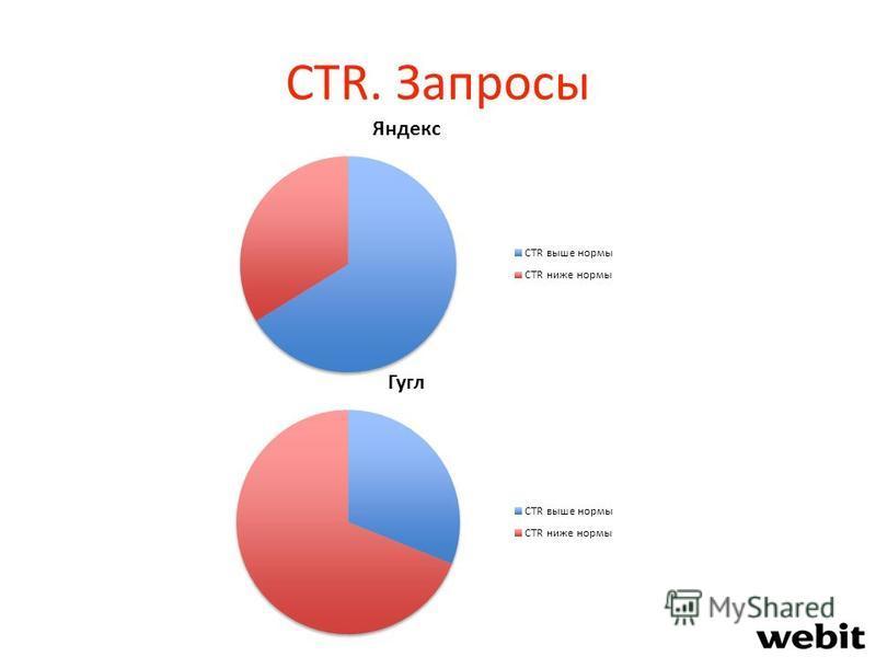 CTR. Запросы