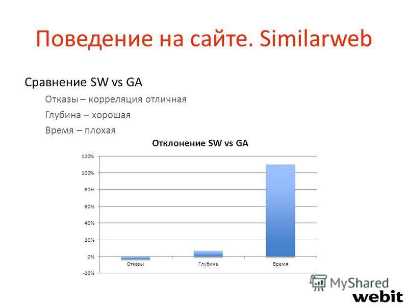 Поведение на сайте. Similarweb Сравнение SW vs GA Отказы – корреляция отличная Глубина – хорошая Время – плохая